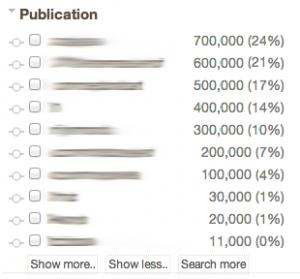 Enterprise Portal Publication Analytics