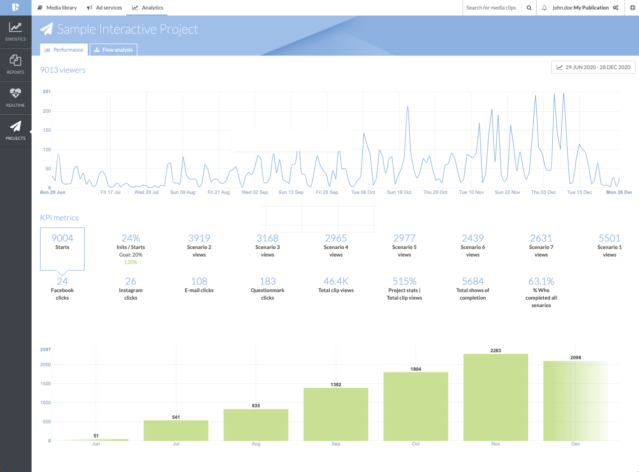 projects analytics example